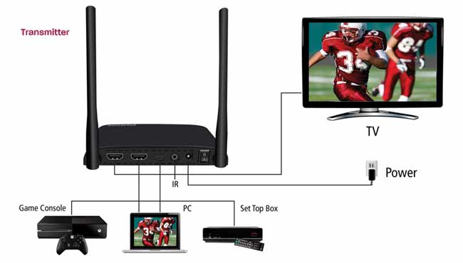 Wirelessly Stream Video to Any Location in Your Home or