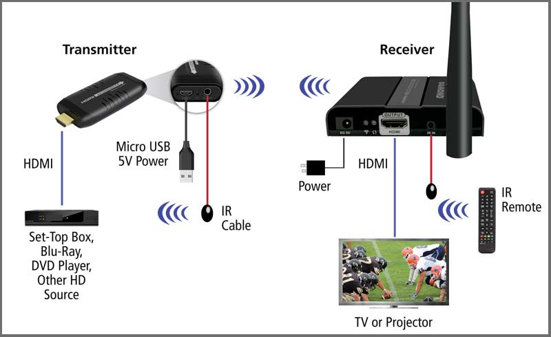 Diamond Wireless HDMI Extender Kit, TV Transmitter and Receiver for HD  1080p (VS100)