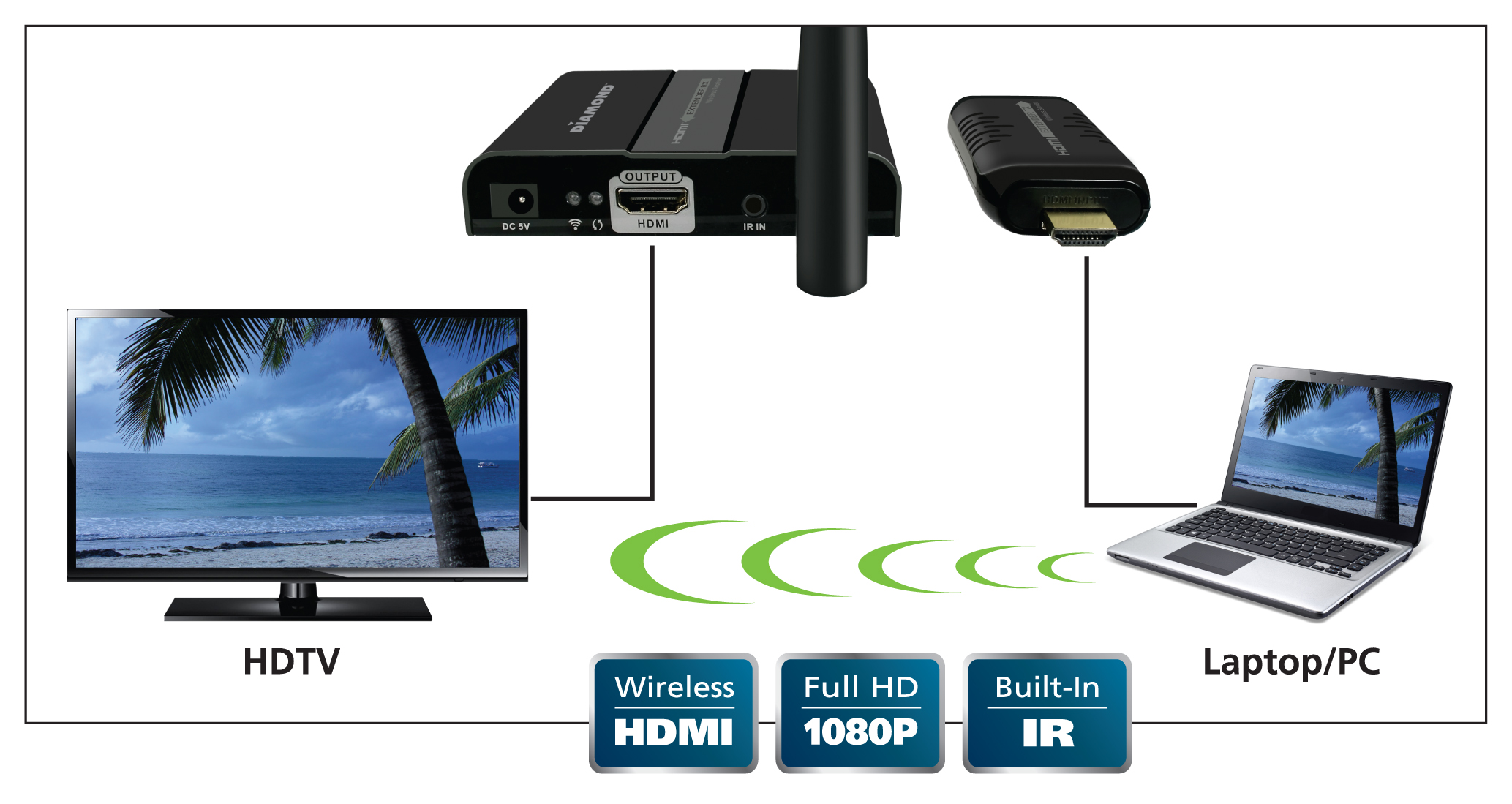 The Diamond VS100 – Wireless HD Video Transmission via HDMI