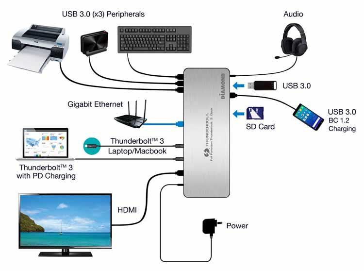 Diamond Multimedia TB3000DS Thunderbolt 3 Docking Station