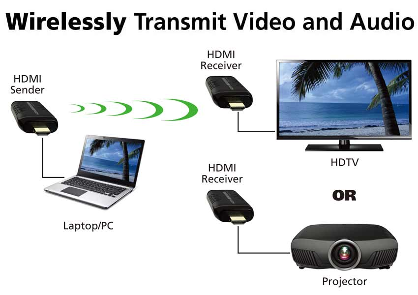 wirelessly transmit video