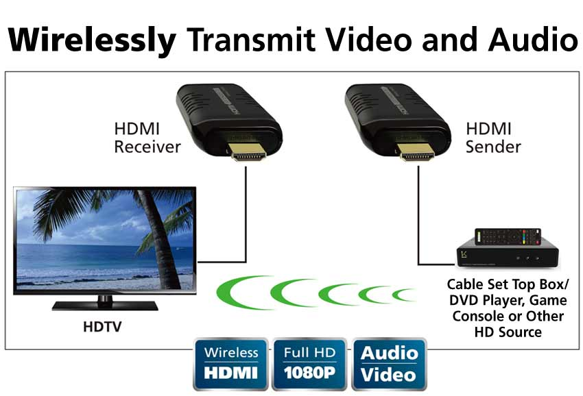 wirelessly transmit video and audio
