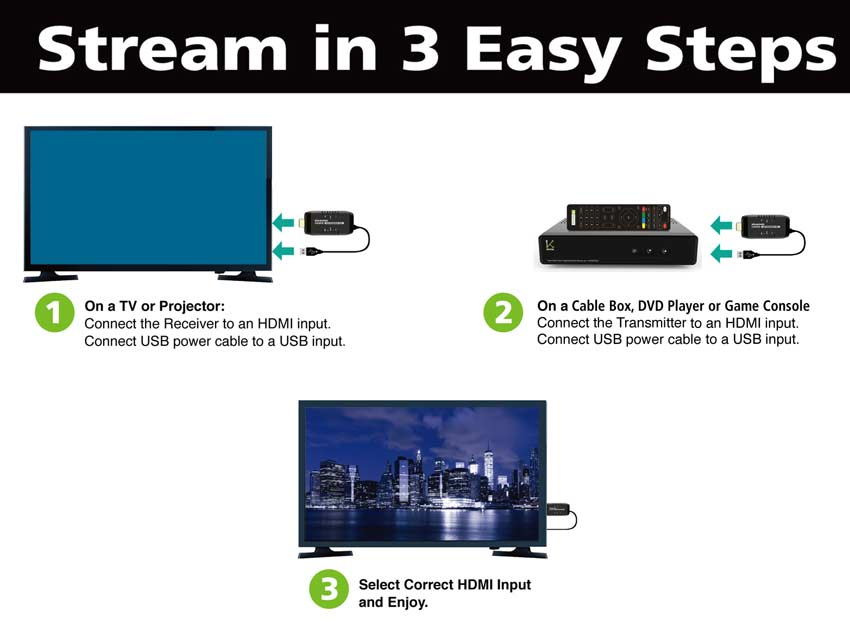 Convert your cable box, DVD player, game console into